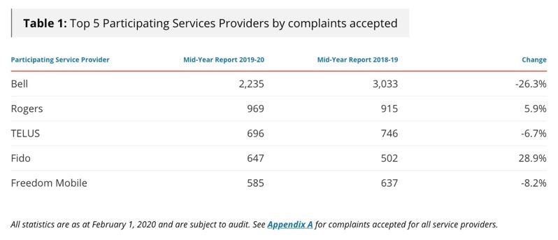 Ccts complaints mid year report 2020