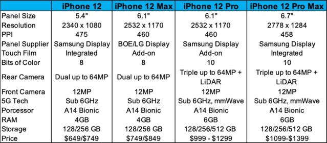 Iphone12featurelist