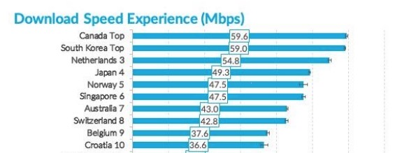 Opensignal download speed experience