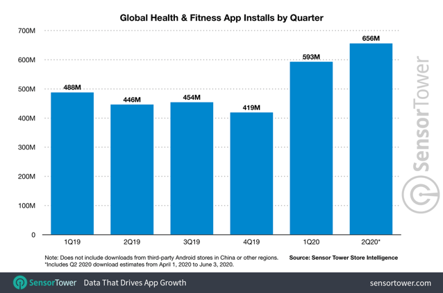 Global health and fitness app installs by quarter