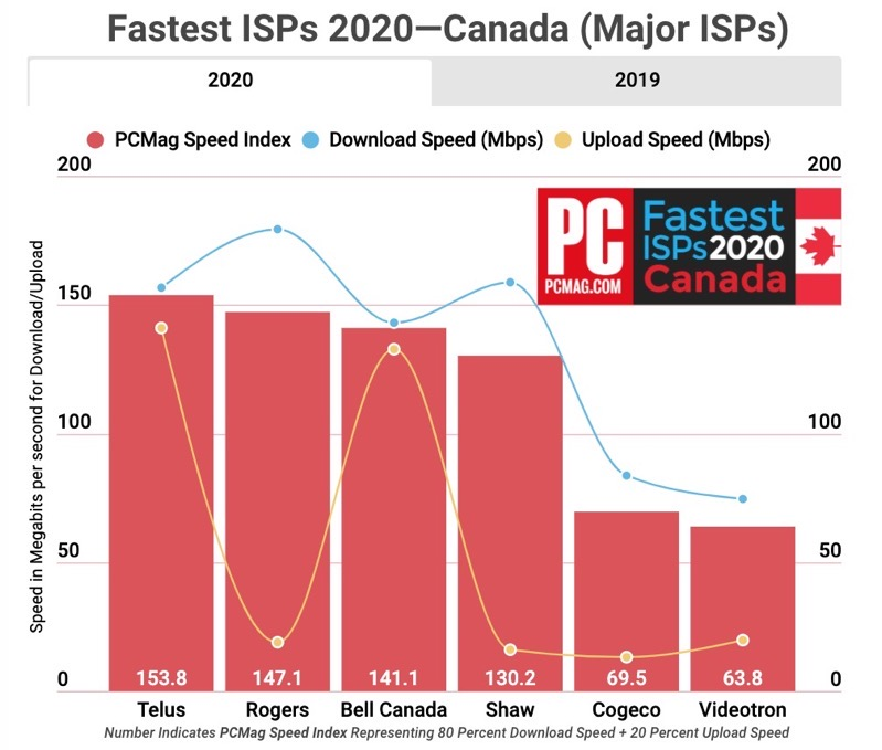 Pcmag fastest ISPs 2020 chart