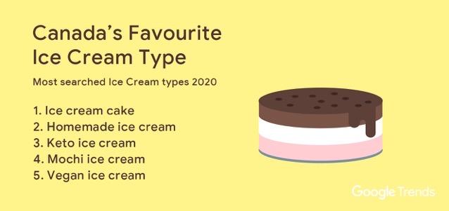Icecream type