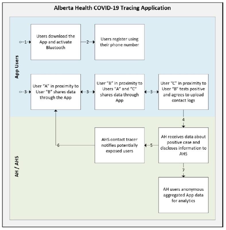 Alberta health covid 19 app