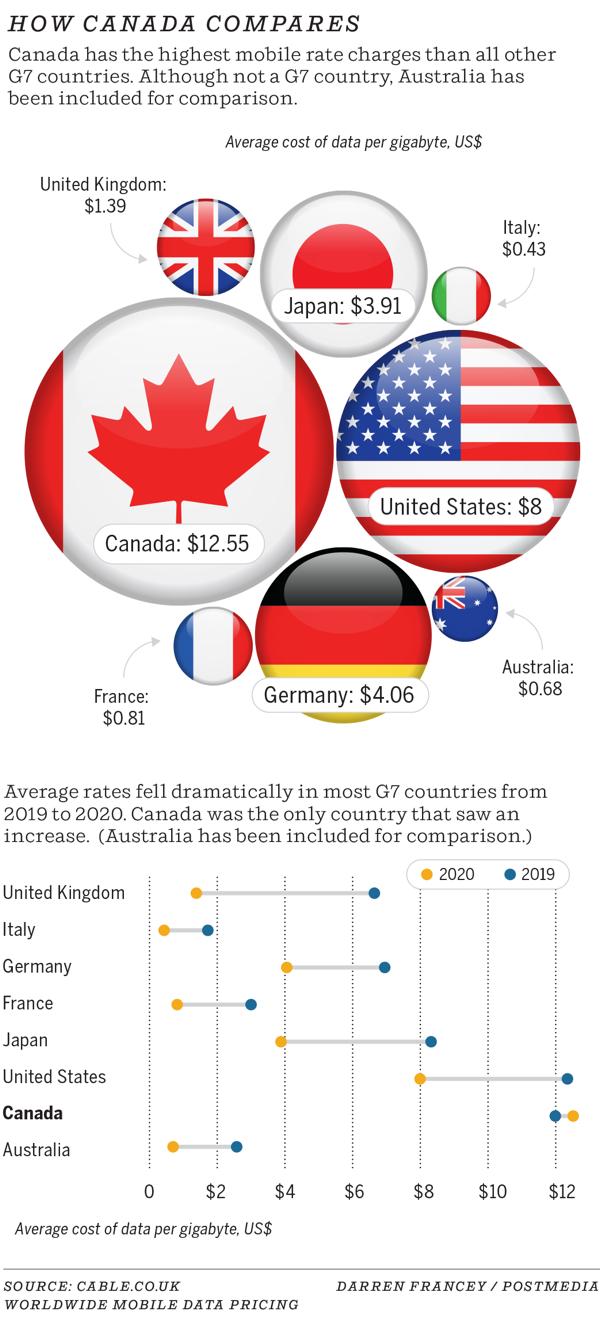 Canada data rates g7