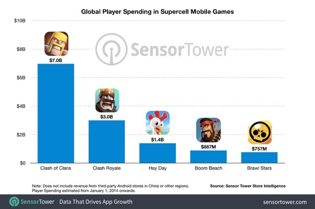 Global player spending in supercell mobile games