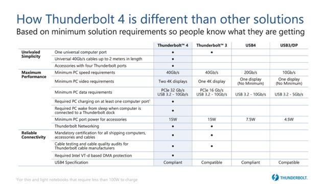Thunderbolt4 comparison chart 1536x864