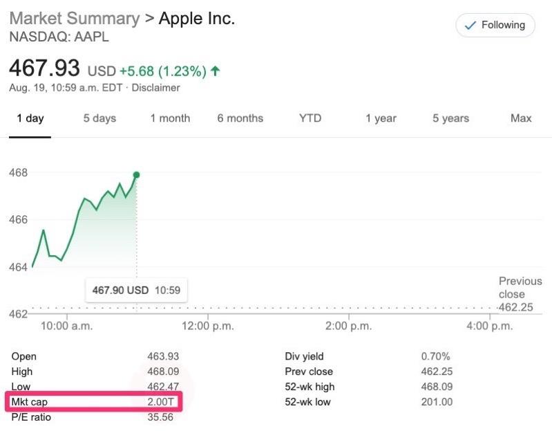 Apple 2 trillion