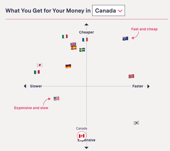 Canada the markup