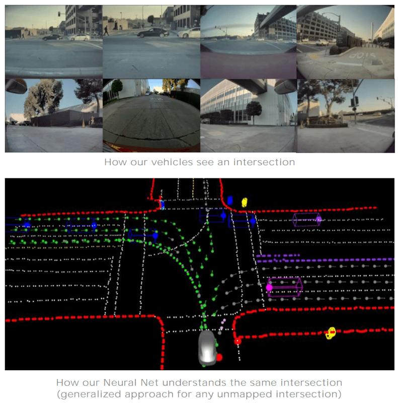 Tesla neural net FSD