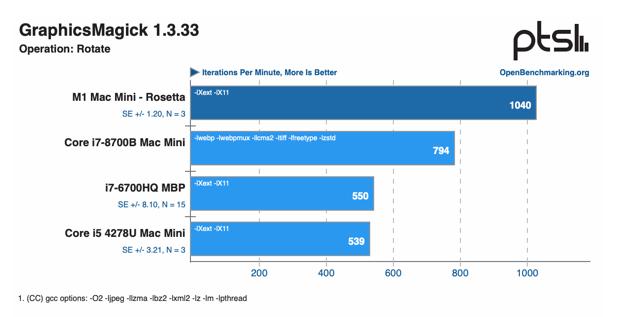 M1 mac mini benchmarks