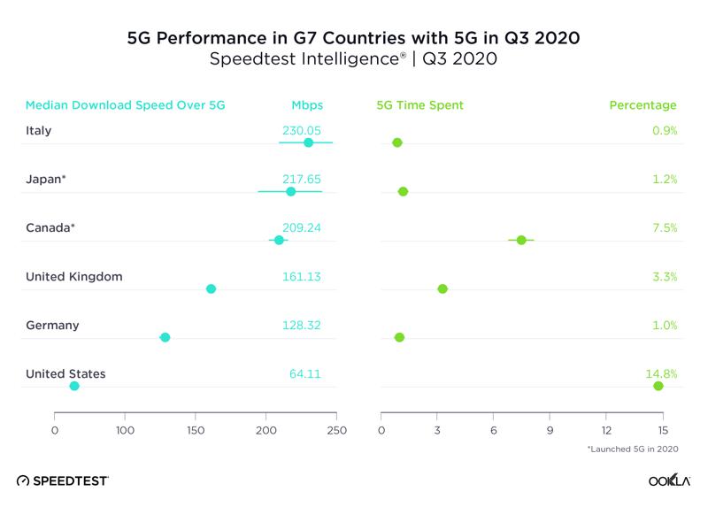 Canada 5G G7 countries