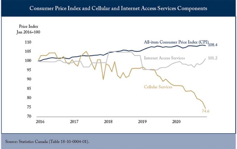 CD Howe wireless price decline
