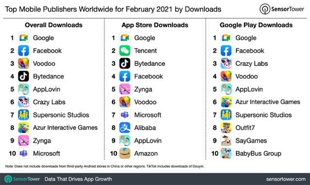 Top mobile publishers worldwide february 2021 by downloads