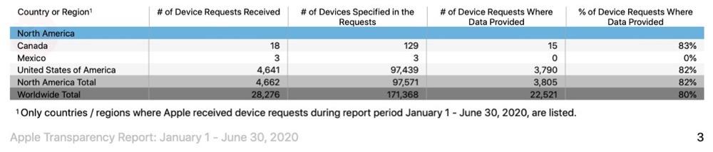 Apple transparency 2021 april