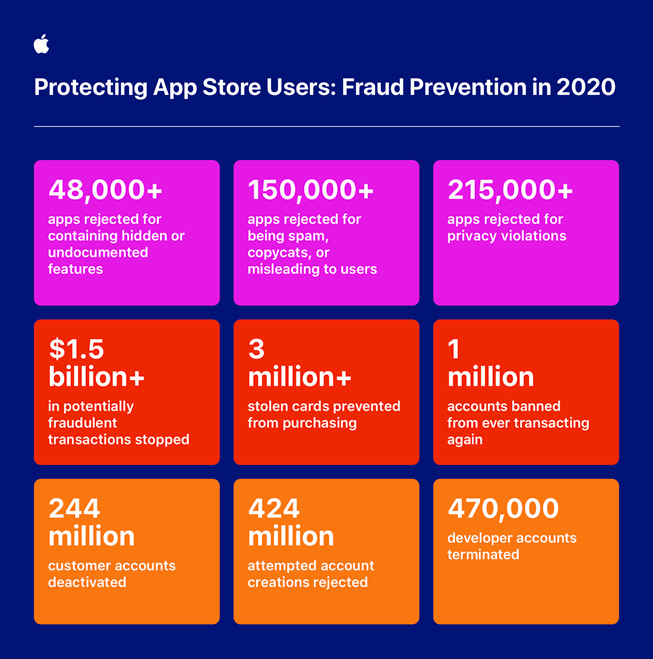 Apple around the clock global effort to keep App Store users safe infographic 050621 inline jpg large