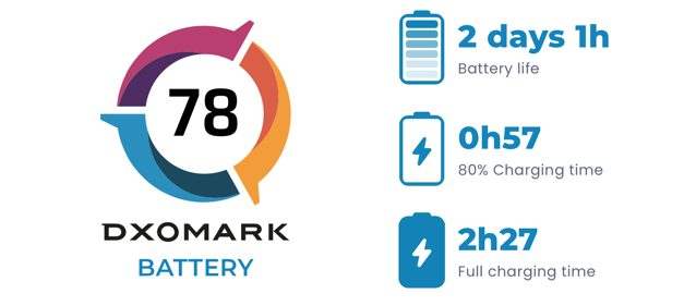 Iphone battery test