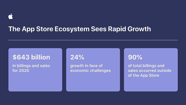 Apple developers grow App Store ecosystem inforgraphic 060221 inline jpg large