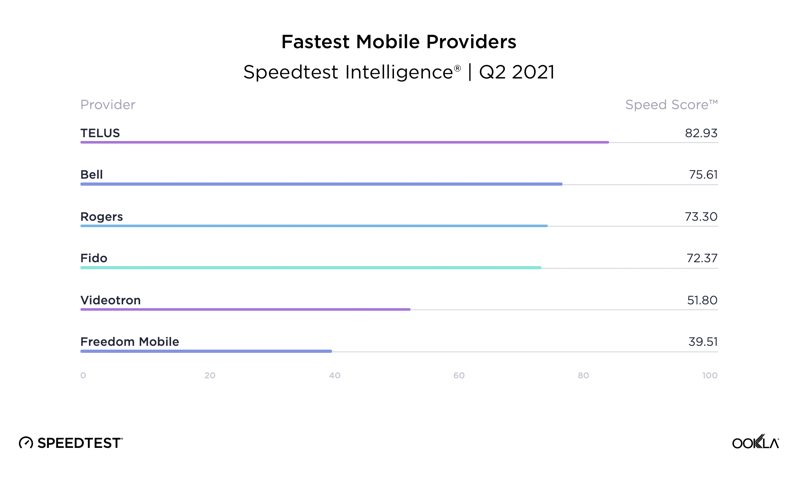 Fastest Mobile Providers ookla q2