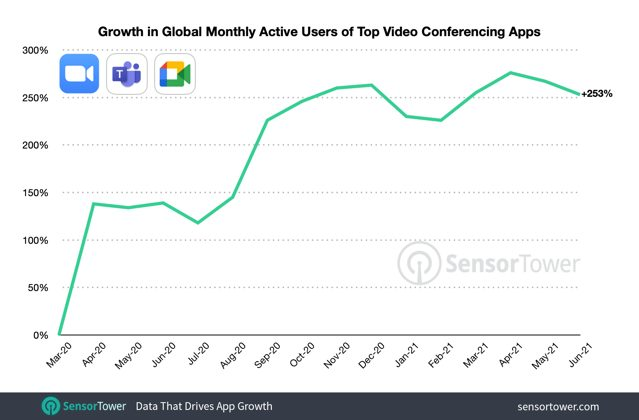 Video conferencing apps mau growth