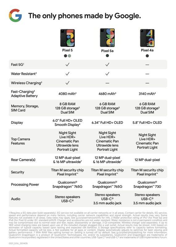 Pixel 5 vs 5a vs 4a