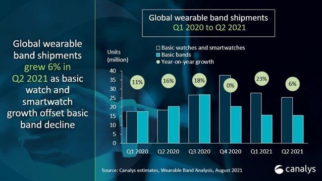 Global wearables